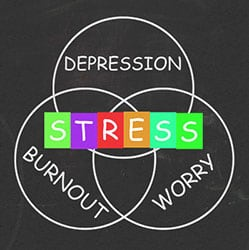 Depression and cortisol - learn more at Taylor Medical, Atlanta GA